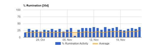 Rumination Indicator